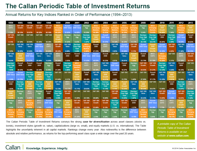 Investment Returns by Asset Class 1994-2013