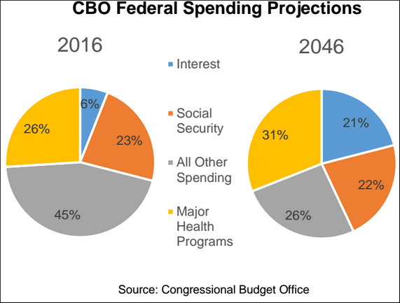 CBO Federal Spending Chart