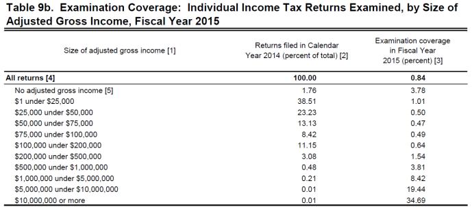 IRS Audits by AGI