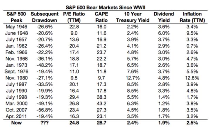 Bear Markets Since WWII