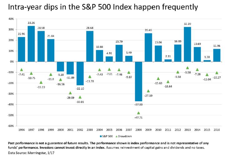 SP500 Dips